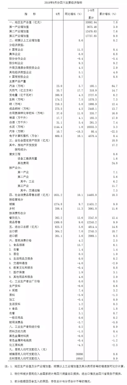 前三季度四川GDP增速7.8% 平稳发展趋势不改