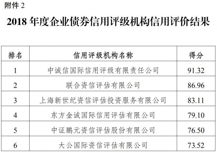 发改委公布企业债主承、评级机构评价排名:国开证券、中诚信分别登榜首