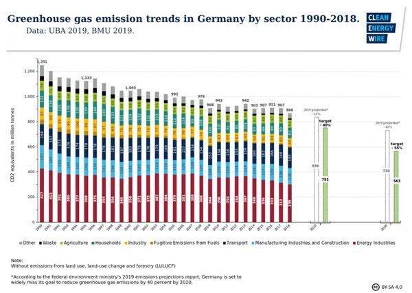 德国减排目标难以实现 引入碳价机制能够逆袭吗?