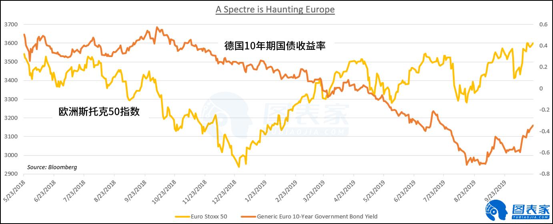 股市与债市出现分歧 预示经济动荡将进一步加剧