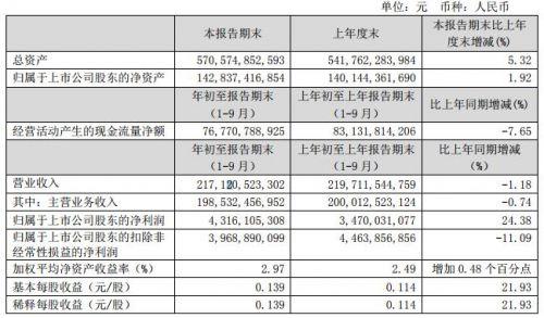 中国联通前三季度营收2171亿元同比下跌 提名百度CTO王海峰担任董事