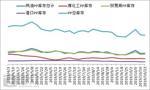 <b>本周PP总库存小幅下降  后市供应压力渐增</b>