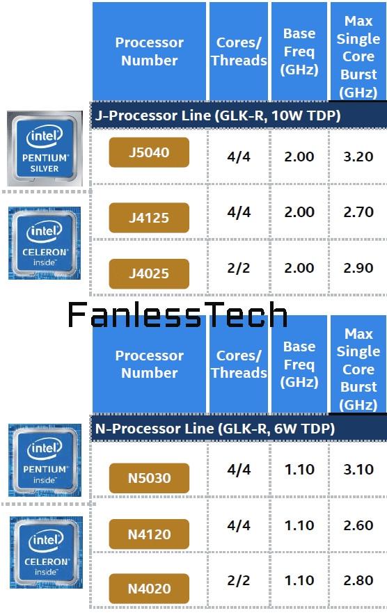 Intel 低功耗银牌奔腾、赛扬升级:14nm继续提升频率