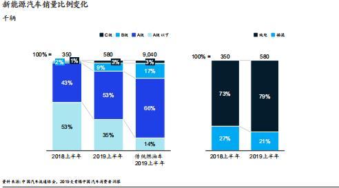 麦肯锡:中国车市放缓只是短期阵痛 未来依然可期 _ 东方财富网