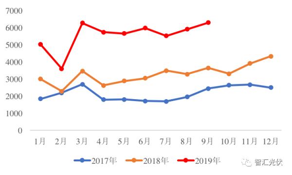 前3季度组件出口同比增长80% 海外全年预期超90GW!