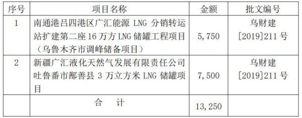 <b>广汇两LNG储罐被列为调峰储备项目 获中央基建投资预算拨款1.325亿</b>