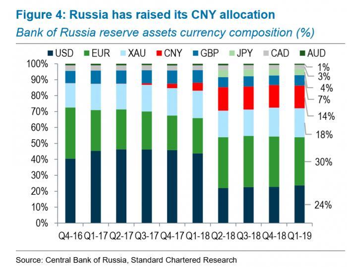 渣打银行:海外资管成今年中国债市投资主力 俄央行持全球人民币储备资产三分之一