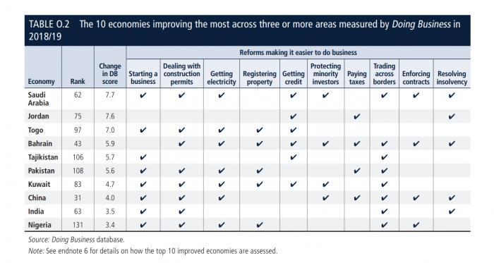 世界银行:中国大力推进改革议程 连续第二年跻身营商环境改善最大全球前十