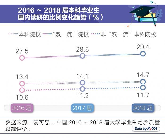 <b>大学生读研率已接近15% 清北超70%(多图数据)</b>