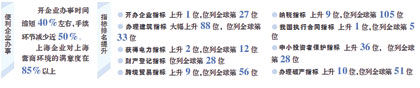 中国营商环境排名跃升至第31位