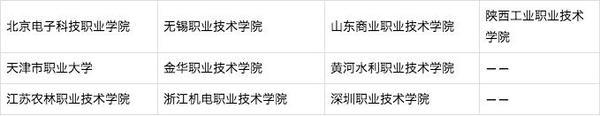 """中国""""双高计划""""名单公示 河南6所院校入选!"""