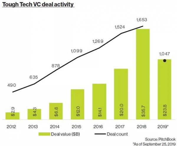 這才是未來真正的風口 一文看清13種硬科技投資趨勢
