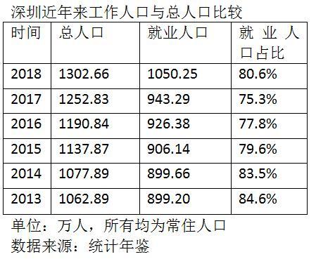 深圳人有多拼?超8成人在工作 领先其他一线超20个百分点