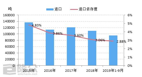 2017-2019年中国粘胶短纤进出口简析