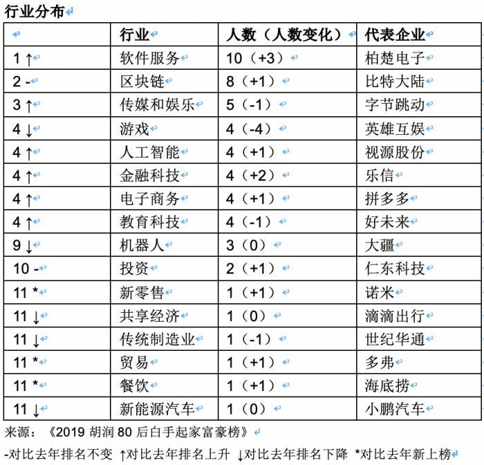"""胡润""""80后白手起家富豪榜"""":黄铮1350亿卫冕冠军 8人来自区块链行业"""