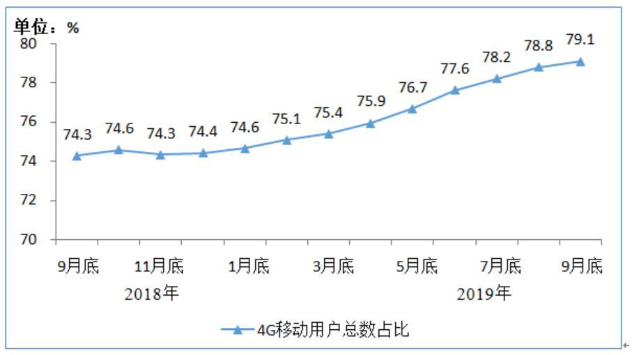 <b>工信部:IPTV用户已达2.92亿户</b>
