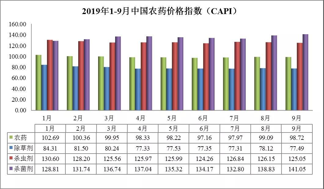 9月农药价格涨跌一览:杀菌剂价格指数首破141
