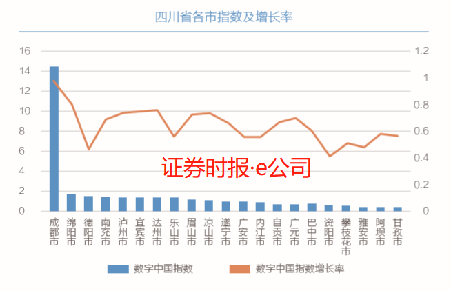 <b>四川省内各城市数字化水平差异大 腾讯建议着力打造五大产业</b>