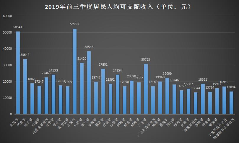 31省市前三季居民收入榜单:京沪突破5万元