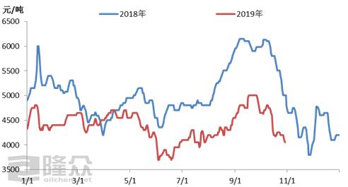 11月山东碳四市场有望跌破4000