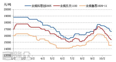 2019年中国聚碳酸酯行业大事记