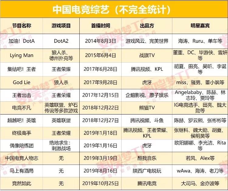 中国电竞综艺这些年:从圈内自嗨 到圈外尬玩