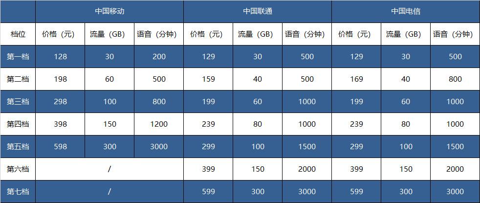 三大运营商公布5G套餐:最便宜128元起 最高可享300GB流量