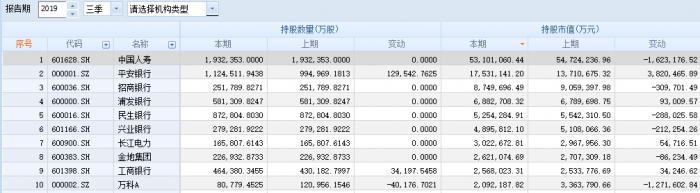 <b>上市险企三季报合计盈利2445.54亿元 5G领域或是四季度布局重点</b>
