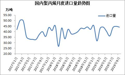 2019年9月进口聚丙烯市场简析