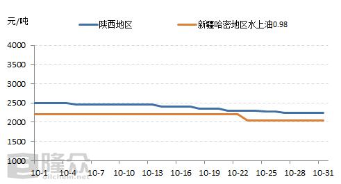 """中温煤焦油:""""银十""""崩盘(20191031)"""