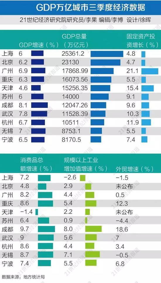 GDP万亿城市三季报:京沪GDP已超2万亿!