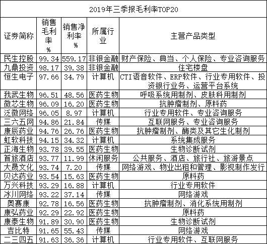 三季报追踪:碾压茅台 谁才是A股毛利王?