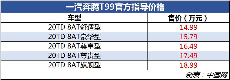 一汽奔腾T99正式上市 售价区间14.99万元-18.99万元