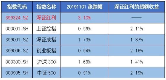 <b>11月A股迎来开门红  工银深证红利ETF净值再创历史新高</b>