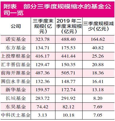 三季度公募公司规模榜出炉 诺安、东方规模回撤排名退步
