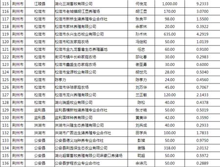 好消息!湖北拟贴息4159万余元帮企业养猪!
