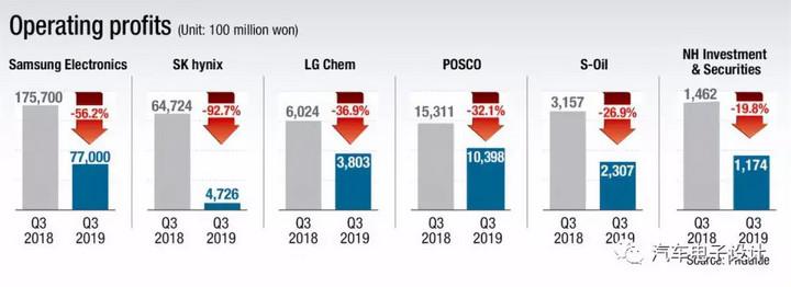 三季度韩国电池企业的盈利