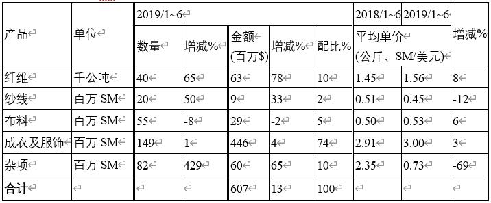 <b>2019年1-6月泰国纺织品及成衣出口贸易概况</b>