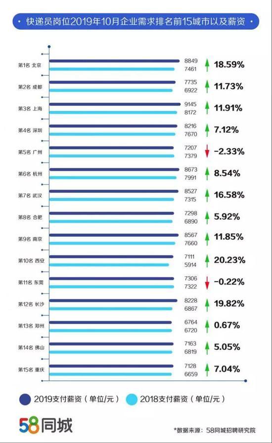 双11快递员薪资最高超两万 上海平均也有9000+