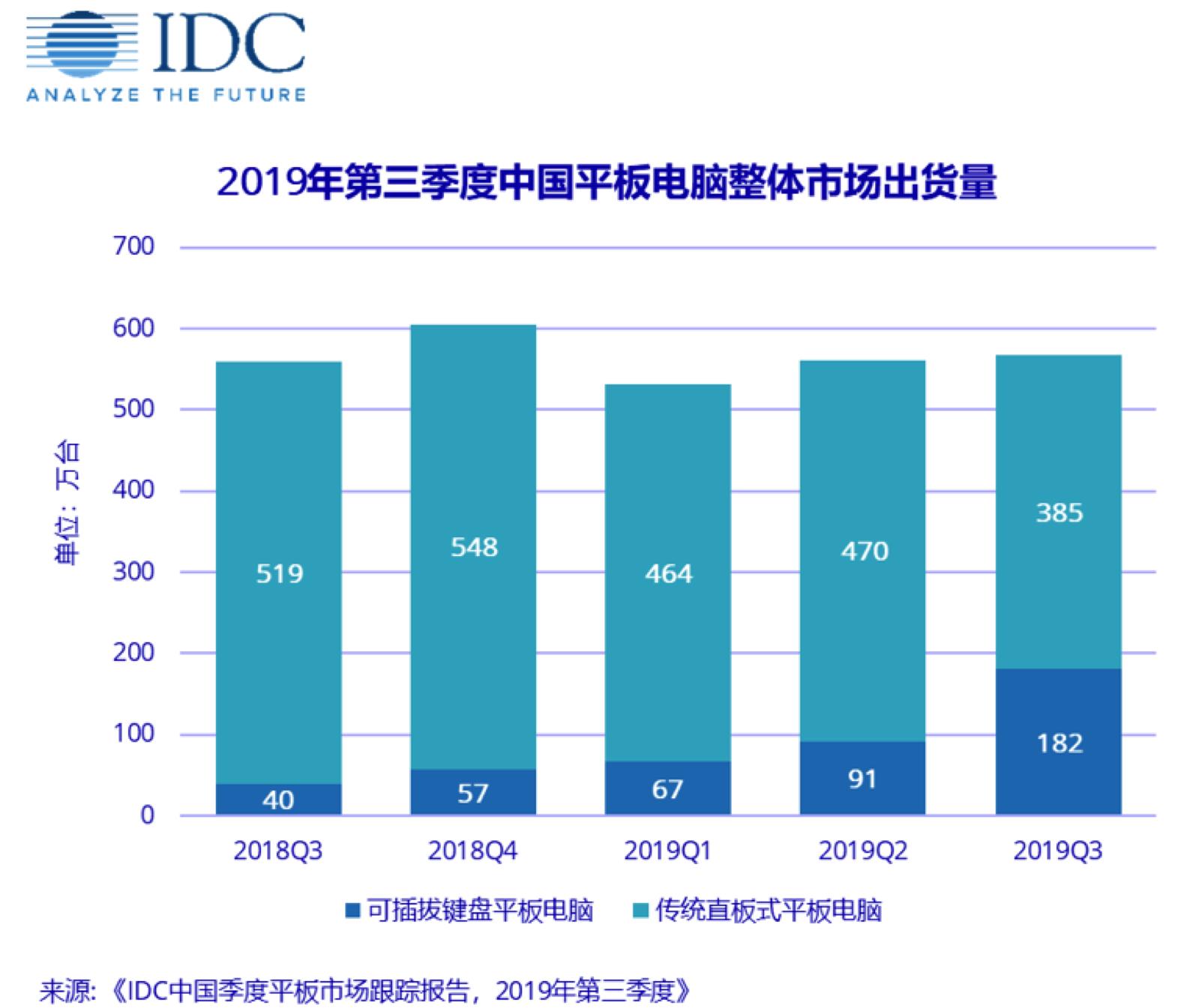2019Q3华为登中国平板电脑市场出货量第一位