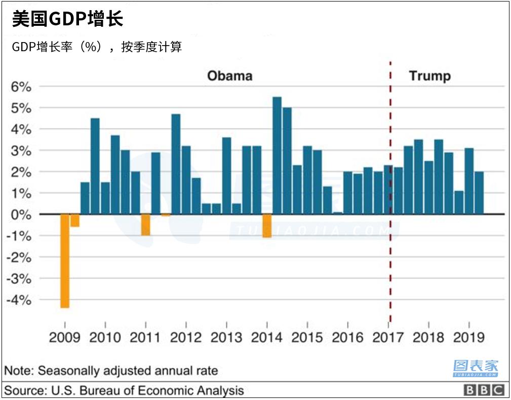 <b>美国经济持续下行 数据显示危机即将到来</b>