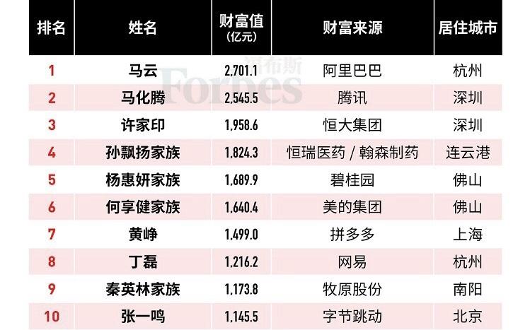 <b>河南猪企掌门人跻身中国富豪榜前十 开2万月薪聘高材生养猪</b>