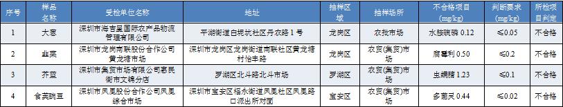 深圳这四家菜场检出大葱、韭菜、芥蓝农药超标
