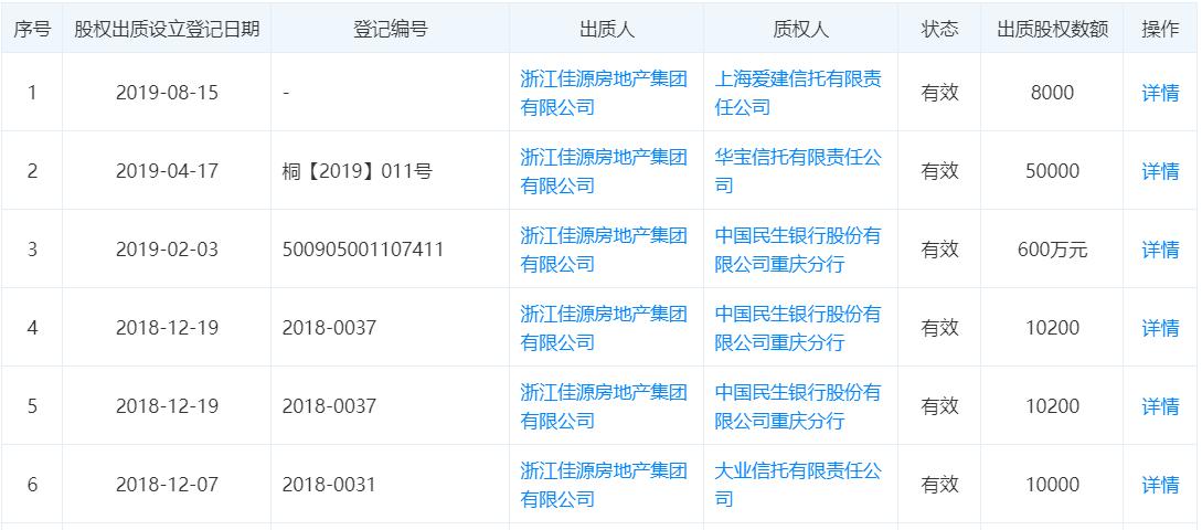 商界财经网:两个月连发10期信托 佳源集团短期偿债压力显现
