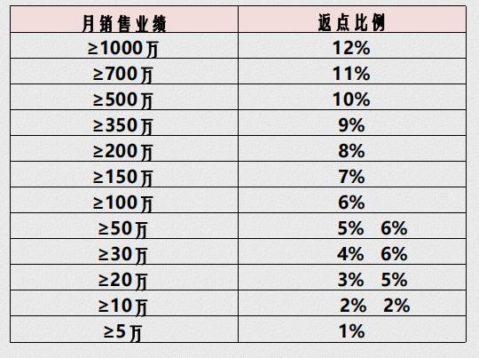 来源:大方灸代理商所提供的市场月度补贴