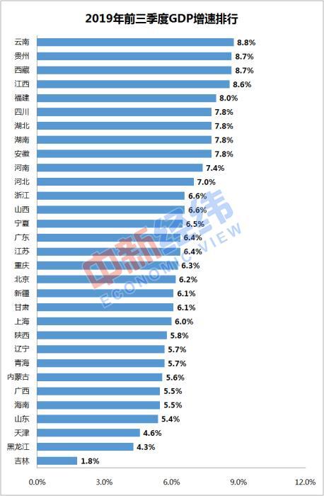 数据来源:国家统计局网站