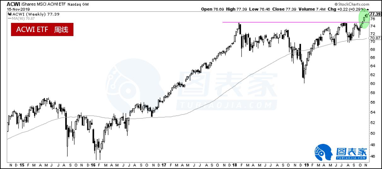 全球股市涨势强劲 未来或进一步走高