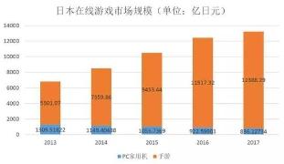 日本手游市场潜力十足 手游出海日本或将迎来更多增长空间