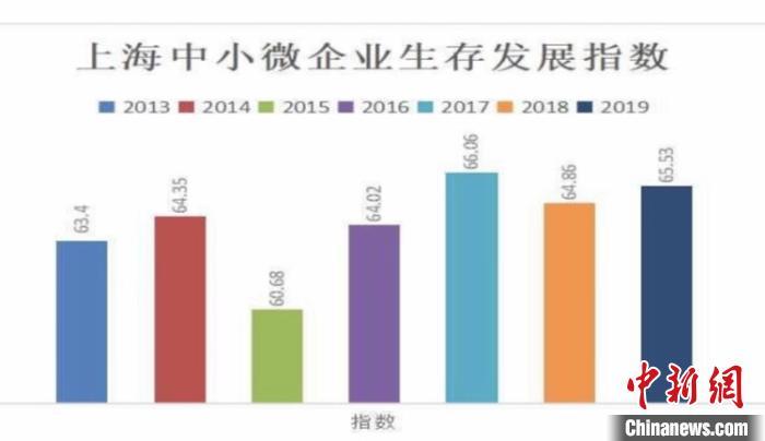 2019年上海中小微企業生存錄:信心與壓力并行