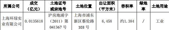 <a href=/gupiao/000671.html class=red>阳光城</a>:为上海翰辛企业7900万元并购贷款提供担保-中国网地产